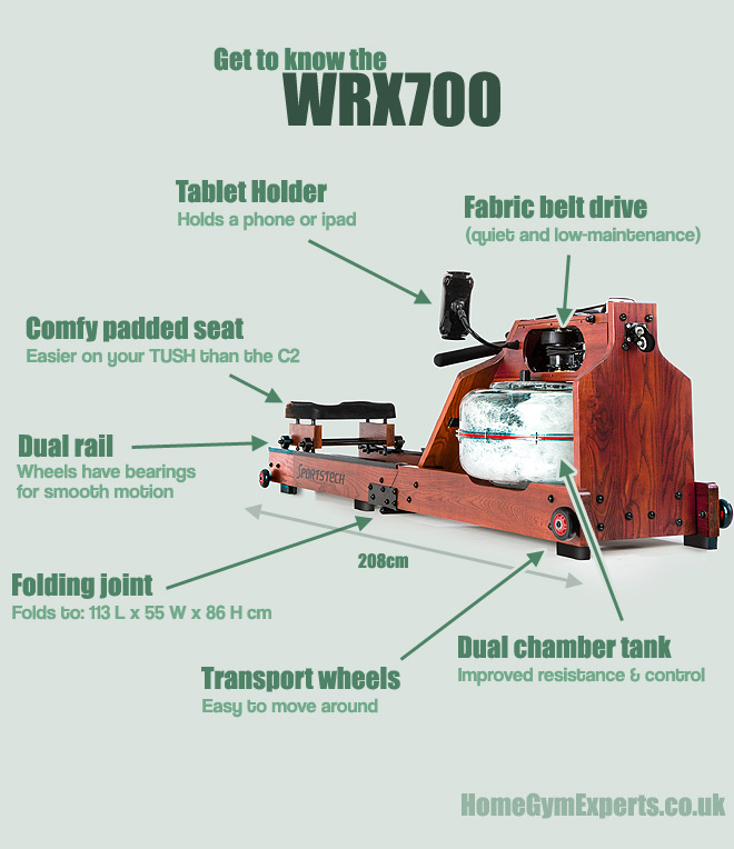 WRX700 Review
