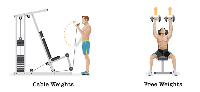 In comparison to free weights
