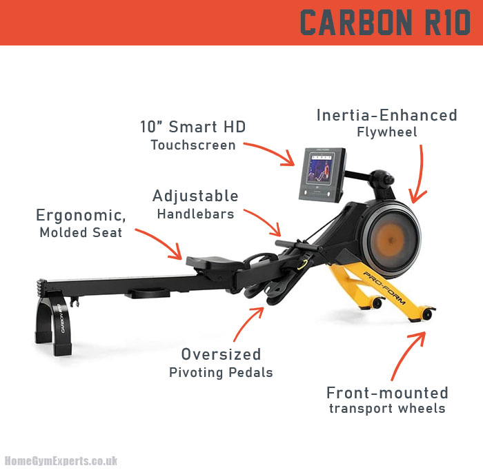 The ProForm Carbon R10 - Key Features