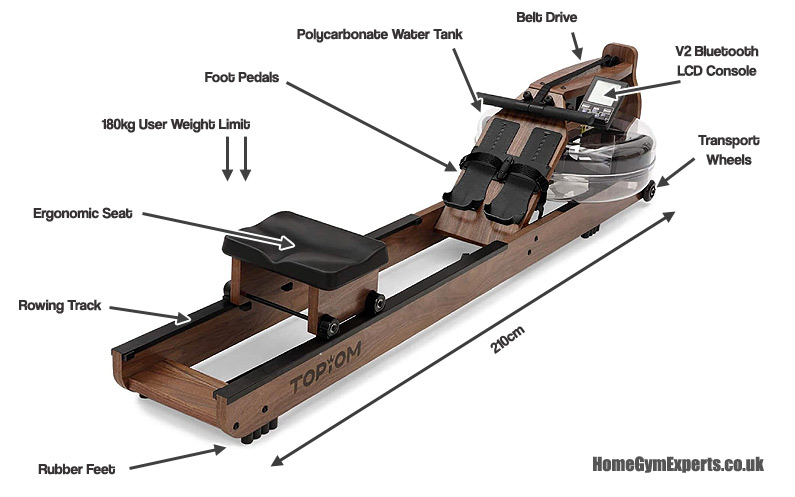 Topiom Rowing Machine Features Features