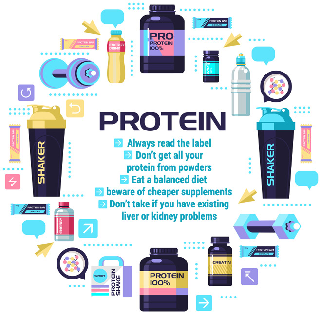 Protein Shake Infographic